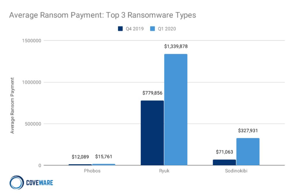 Ransomware payents