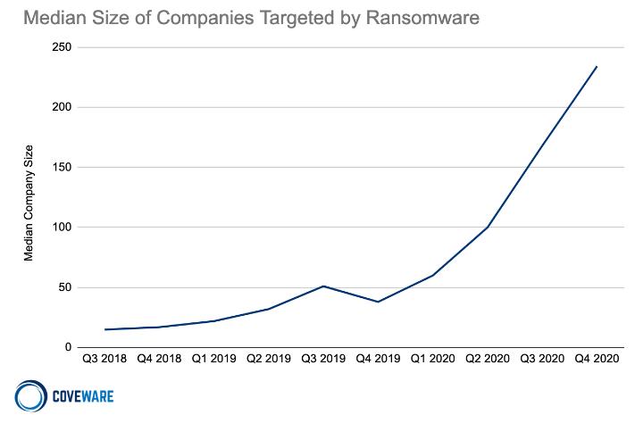 Company Size Ransomware Cyber Insurance