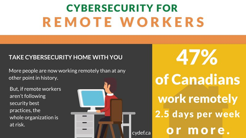 Cybersecurity for Remote Workers - Infographic - CYDEF